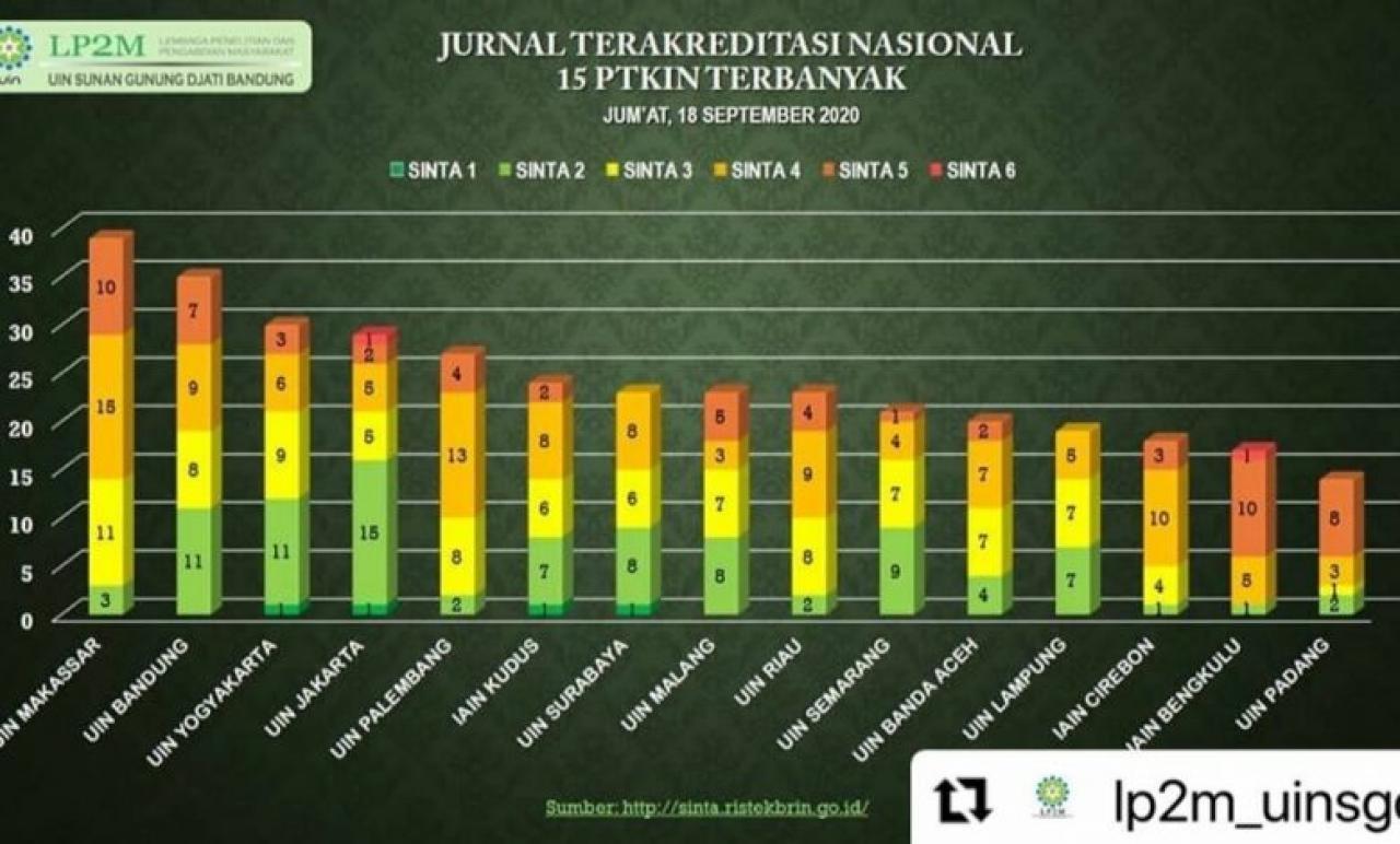 Gambar UIN Alauddin Raih Jurnal Terakreditasi Nasional Terbanyak se PTKIN
